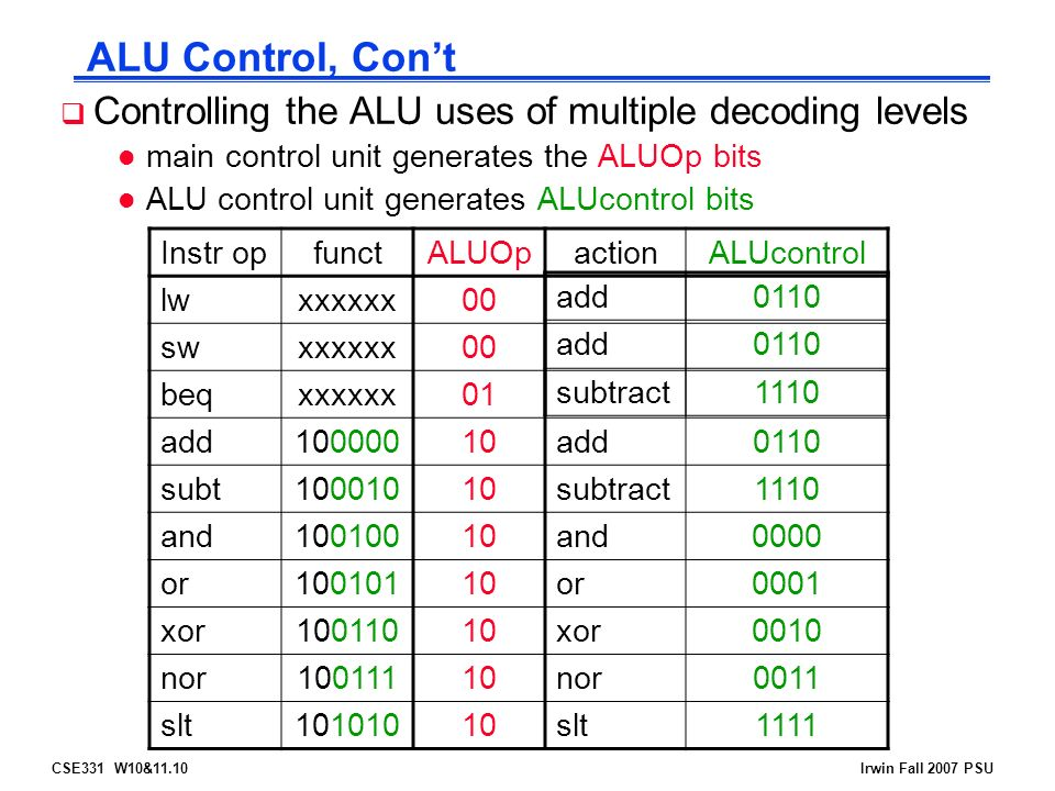 CSE331 W10&11.10Irwin Fall 2007 PSU ALU Control, Con't  Controlling the ALU uses of multiple decoding levels l main control unit generates the ALUOp bits l ALU control unit generates ALUcontrol bits Instr opfunctALUOpactionALUcontrol lwxxxxxx00 swxxxxxx00 beqxxxxxx01 add add0110 subt subtract1110 and and0000 or or0001 xor xor0010 nor nor0011 slt slt1111 add0110 add0110 subtract1110