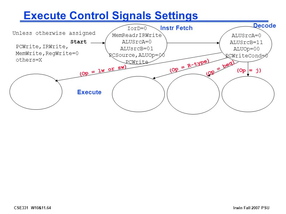 CSE331 W10&11.64Irwin Fall 2007 PSU Execute Control Signals Settings Start Instr Fetch Decode Execute (Op = R-type) (Op = beq) (Op = lw or sw) (Op = j) Unless otherwise assigned PCWrite,IRWrite, MemWrite,RegWrite=0 others=X ALUSrcA=0 ALUSrcB=11 ALUOp=00 PCWriteCond=0 IorD=0 MemRead;IRWrite ALUSrcA=0 ALUsrcB=01 PCSource,ALUOp=00 PCWrite