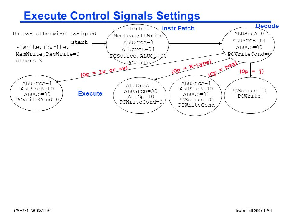 CSE331 W10&11.65Irwin Fall 2007 PSU Execute Control Signals Settings Start Instr Fetch Decode (Op = R-type) (Op = beq) (Op = lw or sw) (Op = j) ALUSrcA=1 ALUSrcB=10 ALUOp=00 PCWriteCond=0 ALUSrcA=1 ALUSrcB=00 ALUOp=10 PCWriteCond=0 ALUSrcA=1 ALUSrcB=00 ALUOp=01 PCSource=01 PCWriteCond PCSource=10 PCWrite Execute Unless otherwise assigned PCWrite,IRWrite, MemWrite,RegWrite=0 others=X ALUSrcA=0 ALUSrcB=11 ALUOp=00 PCWriteCond=0 IorD=0 MemRead;IRWrite ALUSrcA=0 ALUsrcB=01 PCSource,ALUOp=00 PCWrite