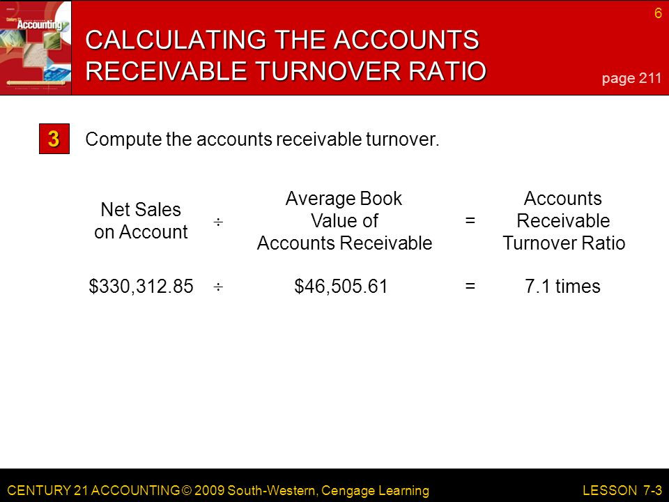 CENTURY 21 ACCOUNTING © 2009 South-Western, Cengage Learning 6 LESSON 7-3 $330,312.85$46, times  = Net Sales on Account Average Book Value of Accounts Receivable Accounts Receivable Turnover Ratio  = CALCULATING THE ACCOUNTS RECEIVABLE TURNOVER RATIO page 211 Compute the accounts receivable turnover.