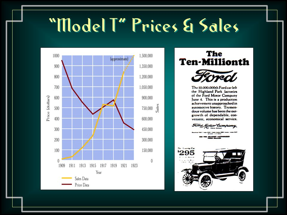 Model T Prices & Sales