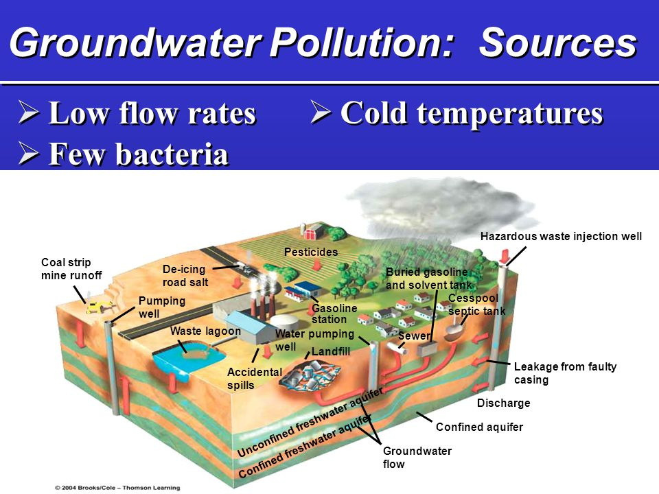 Groundwater Pollution: Sources  Low flow rates  Few bacteria  Cold temperatures Coal strip mine runoff Pumping well Waste lagoon Accidental spills Groundwater flow Confined aquifer Discharge Leakage from faulty casing Hazardous waste injection well Pesticides Gasoline station Buried gasoline and solvent tank Sewer Cesspool septic tank De-icing road salt Unconfined freshwater aquifer Confined freshwater aquifer Water pumping well Landfill