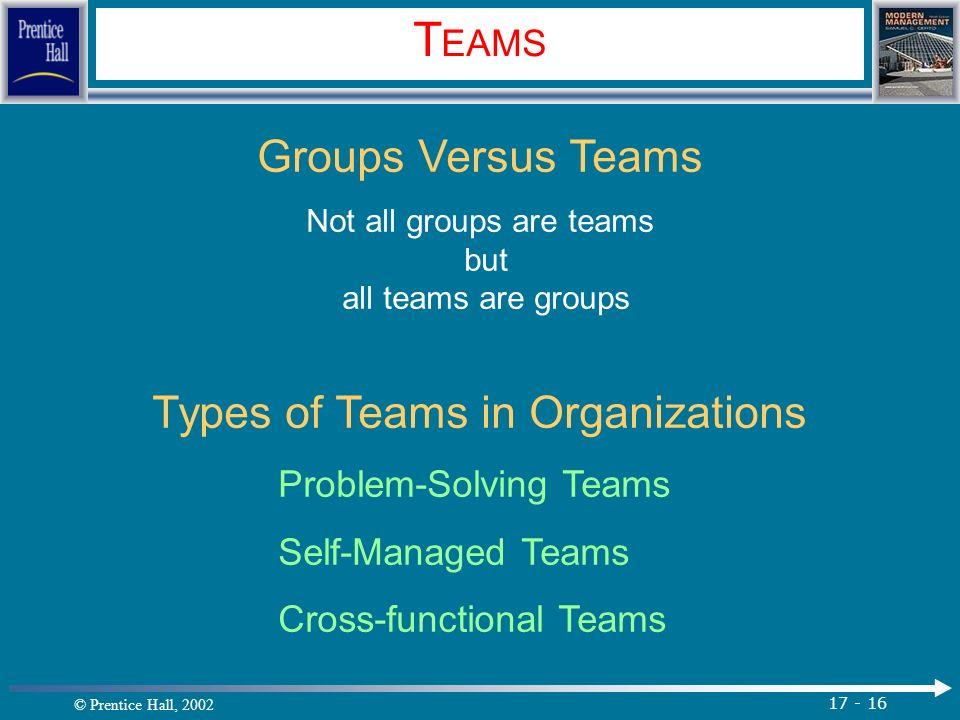 © Prentice Hall, 2002 17 - 16 T EAMS Groups Versus Teams Not all groups are teams but all teams are groups Types of Teams in Organizations Problem-Solving Teams Self-Managed Teams Cross-functional Teams.