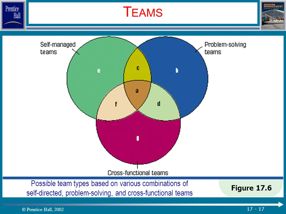 © Prentice Hall, 2002 17 - 17 T EAMS Figure 17.6 Possible team types based on various combinations of self-directed, problem-solving, and cross-functional teams.