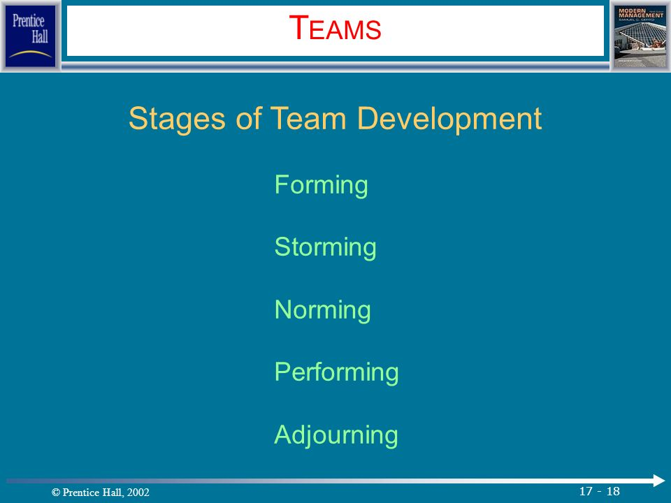 © Prentice Hall, 2002 17 - 18 T EAMS Stages of Team Development Forming Storming Norming Performing Adjourning.