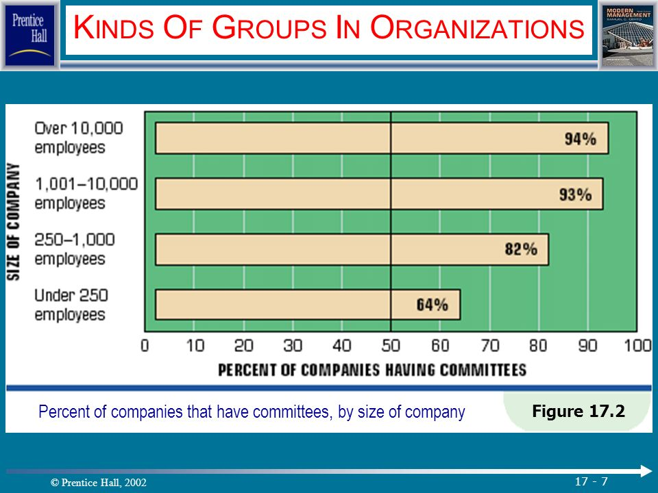 © Prentice Hall, 2002 17 - 7 K INDS O F G ROUPS I N O RGANIZATIONS Figure 17.2 Percent of companies that have committees, by size of company.
