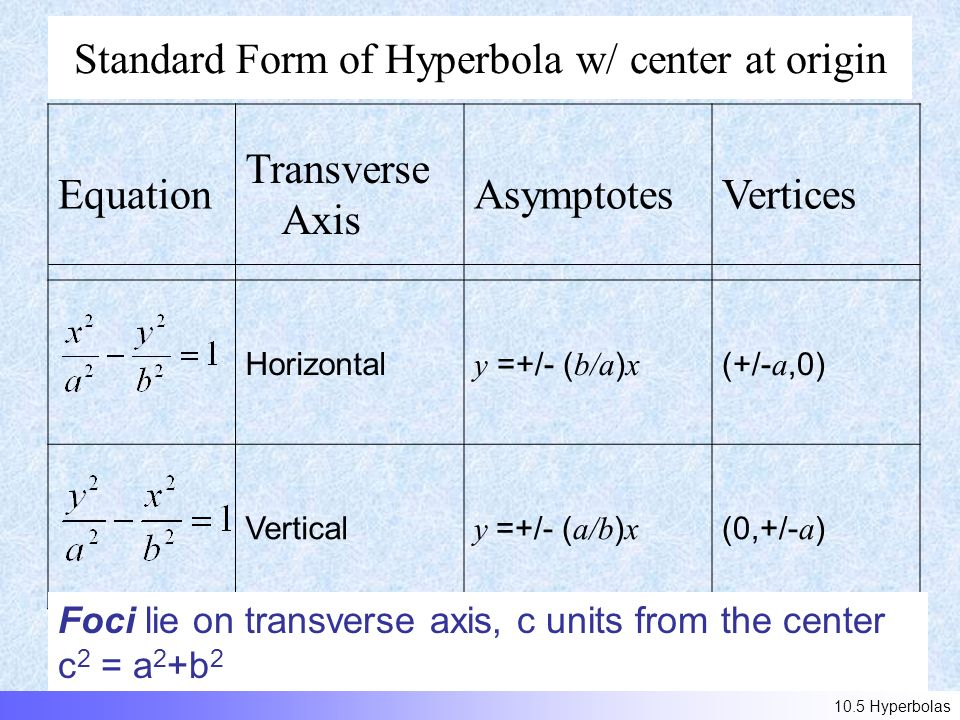 Standard Form of Hyperbola w/ center at origin Equation Transverse Axis AsymptotesVertices Horizontal y =+/- ( b/a ) x (+/- a,0) Vertical y =+/- ( a/b ) x (0,+/- a ) Foci lie on transverse axis, c units from the center c 2 = a 2 +b Hyperbolas