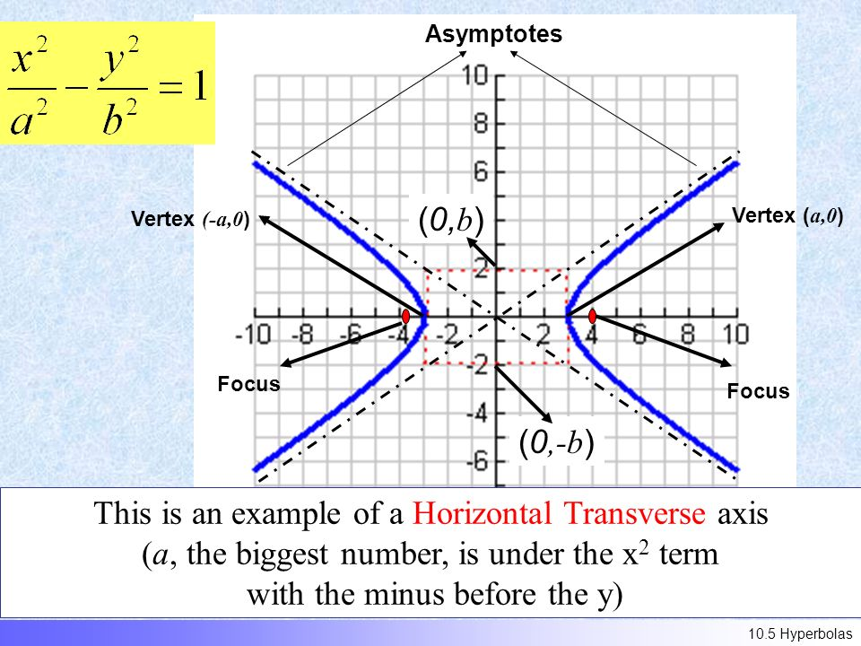 (0, b ) (0,-b ) Vertex ( a,0 ) Vertex (-a,0 ) Asymptotes This is an example of a Horizontal Transverse axis (a, the biggest number, is under the x 2 term with the minus before the y) Focus 10.5 Hyperbolas