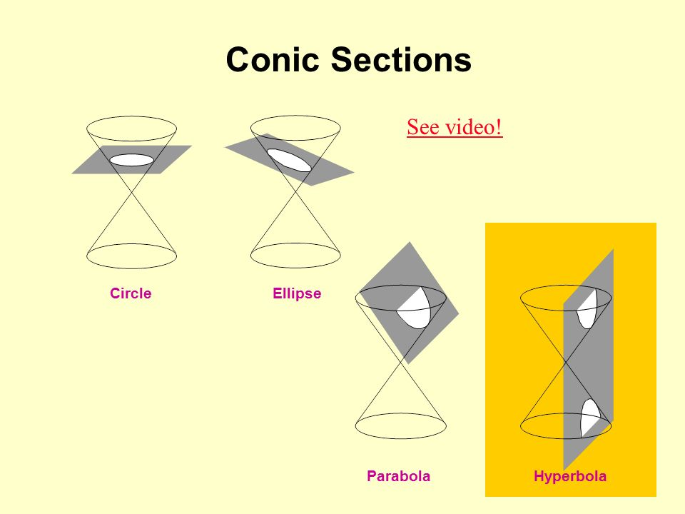 Circle Ellipse Parabola Hyperbola Conic Sections See video!