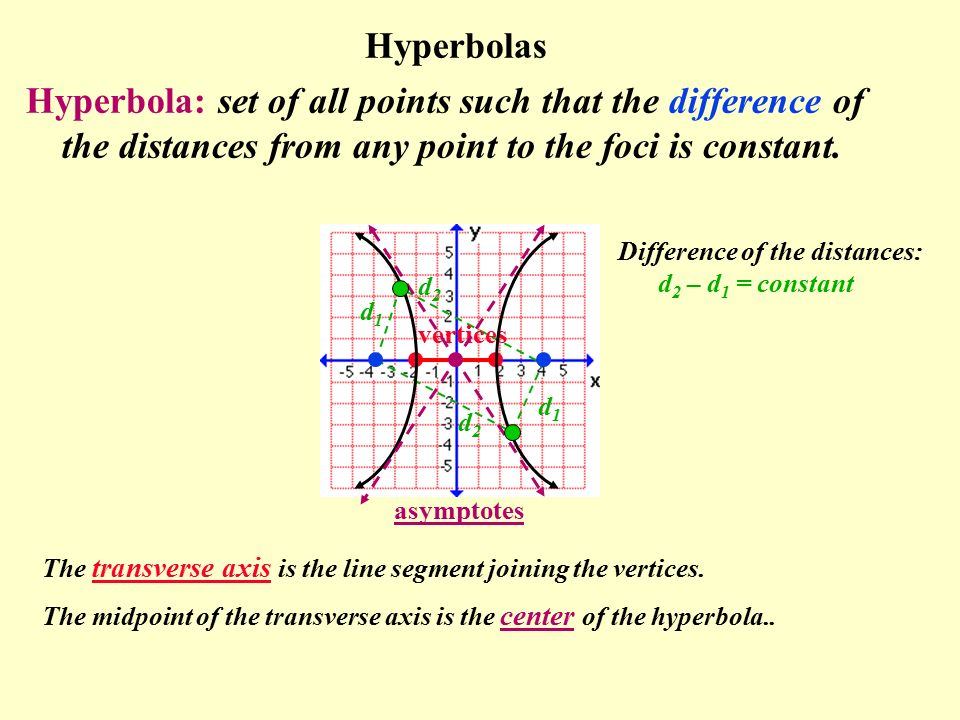 Hyperbolas Hyperbola: set of all points such that the difference of the distances from any point to the foci is constant.