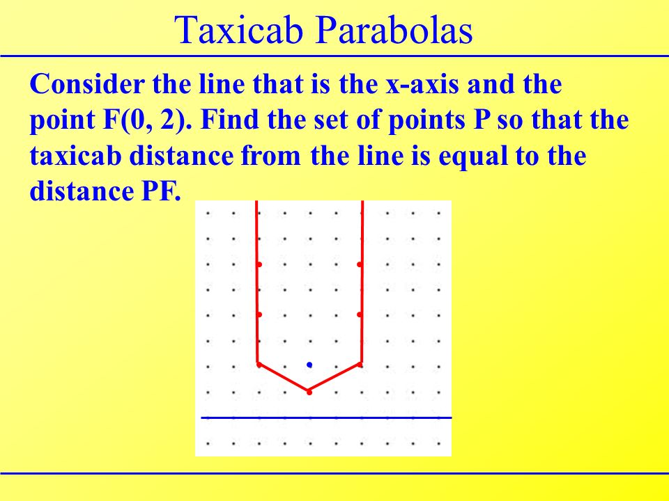 Taxicab Parabolas Consider the line that is the x-axis and the point F(0, 2).