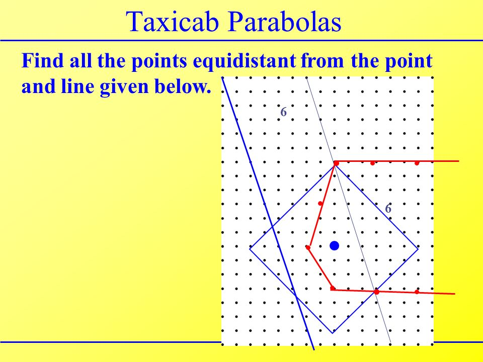 Taxicab Parabolas Find all the points equidistant from the point and line given below. 6 6