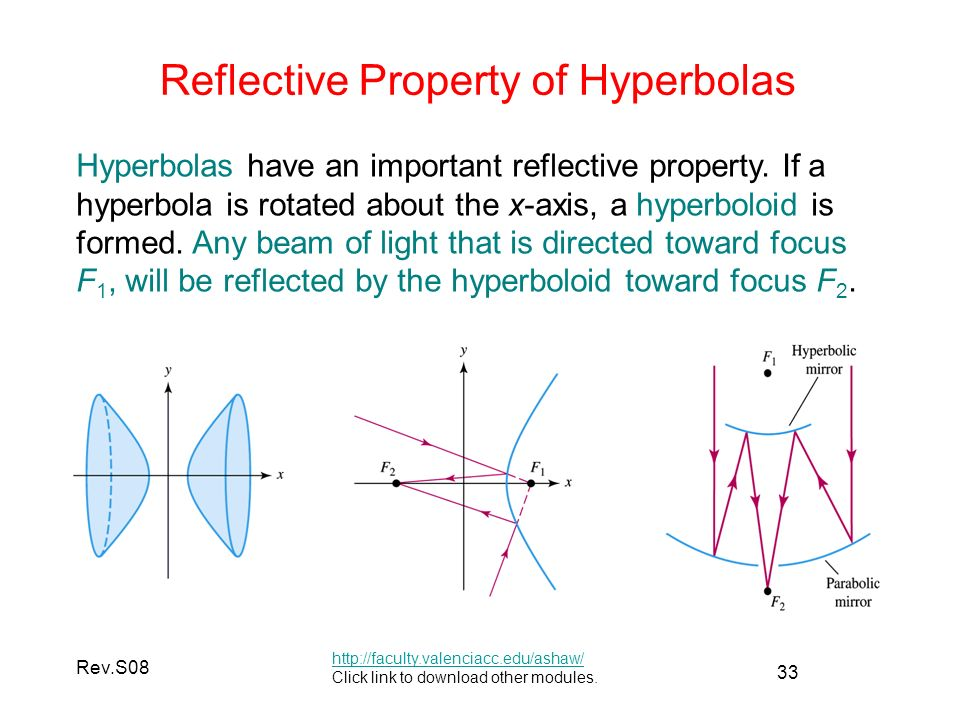 33 Rev.S08 Reflective Property of Hyperbolas   Click link to download other modules.