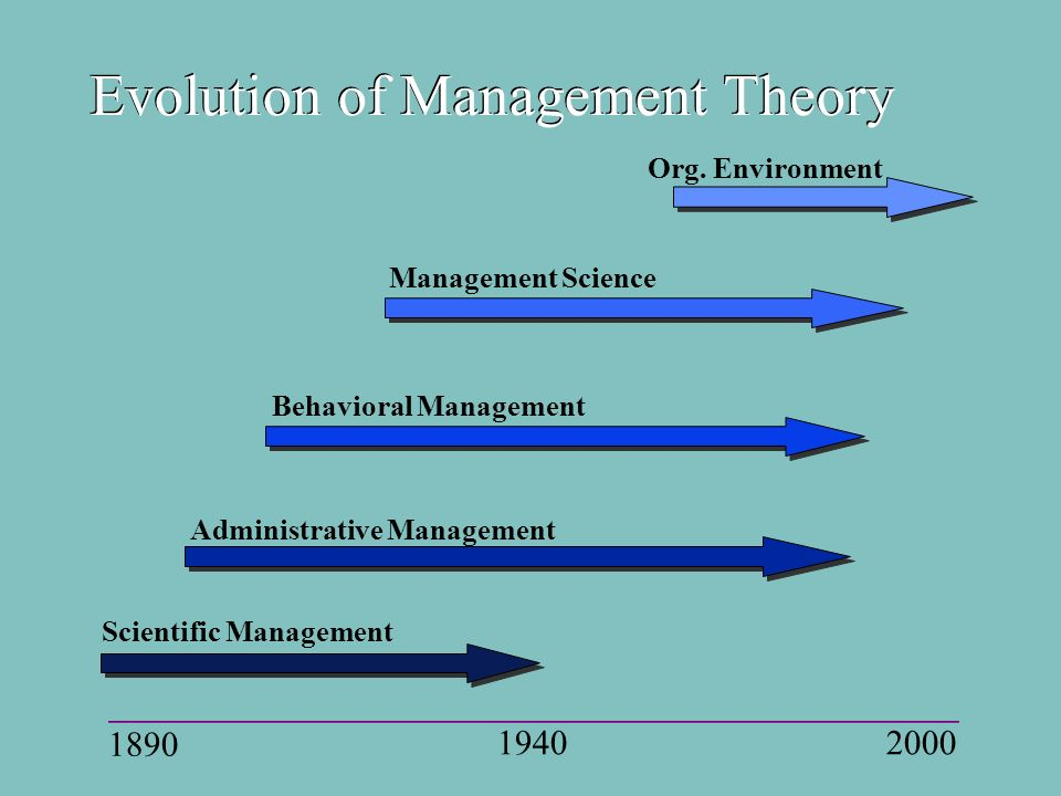 Evolution of Management Theory 1890 19402000 Administrative Management Behavioral Management Scientific Management Management Science Org.