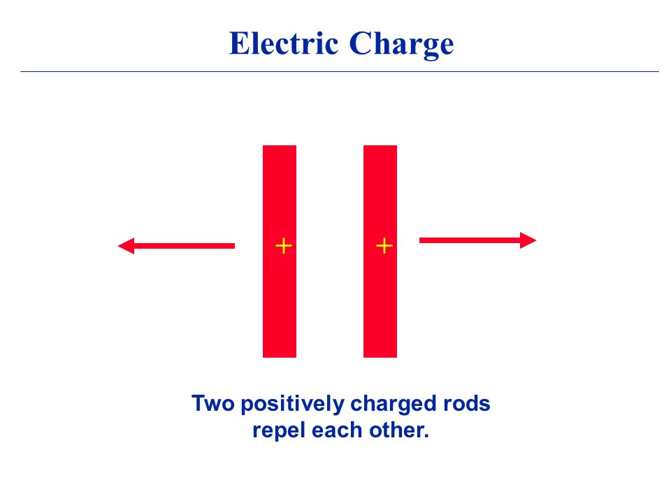 Electric Charge ++ Two positively charged rods repel each other.
