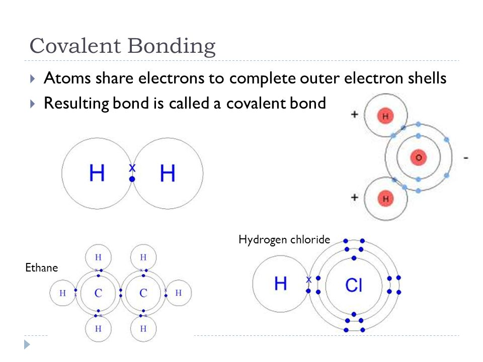 Covalent Bonding  Atoms share electrons to complete outer electron shells  Resulting bond is called a covalent bond Ethane Hydrogen chloride