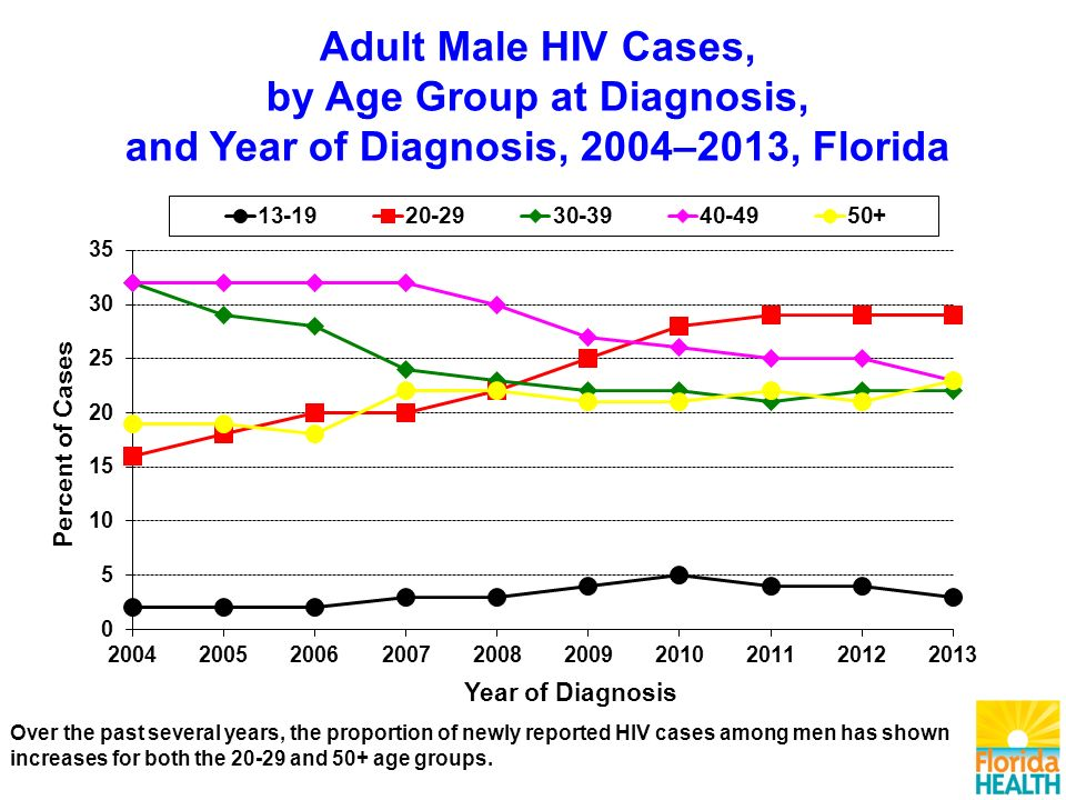 Over the past several years, the proportion of newly reported HIV cases among men has shown increases for both the and 50+ age groups.