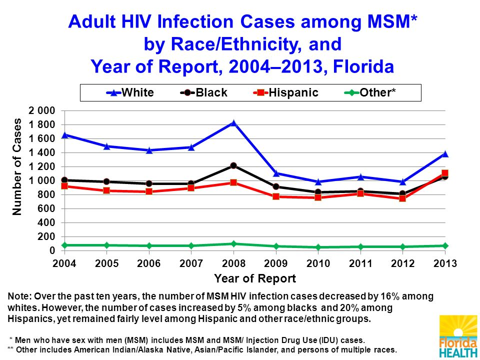 Adult HIV Infection Cases among MSM* by Race/Ethnicity, and Year of Report, 2004–2013, Florida Note: Over the past ten years, the number of MSM HIV infection cases decreased by 16% among whites.