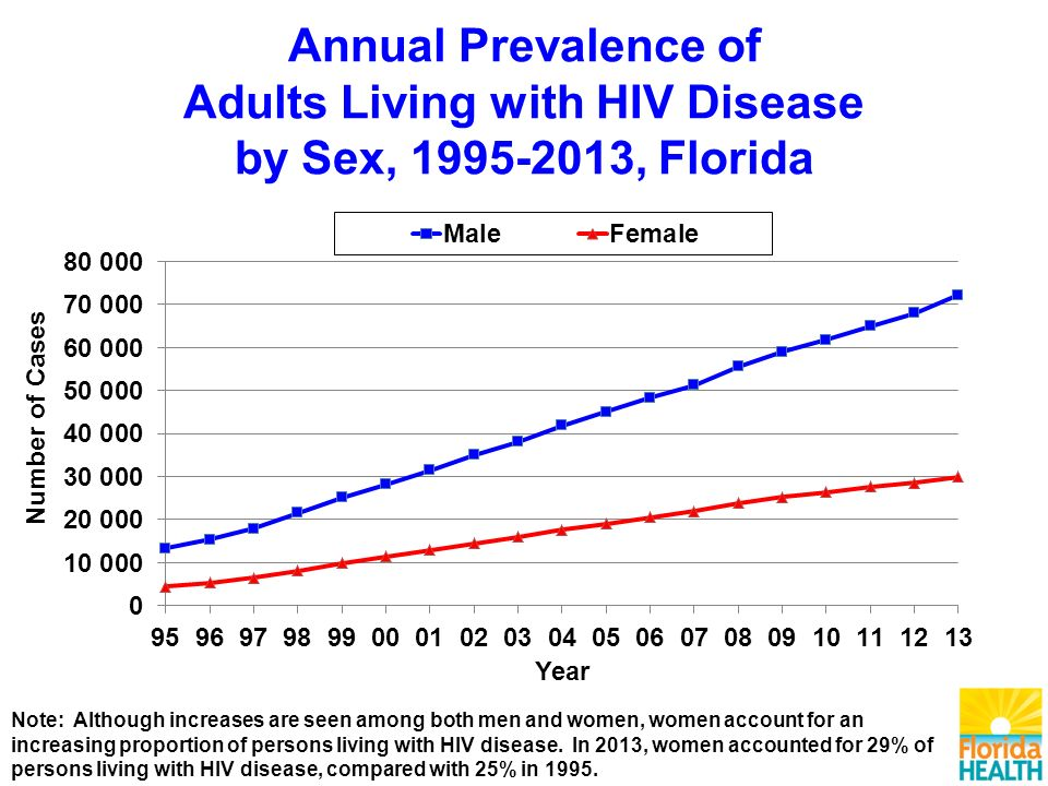 Annual Prevalence of Adults Living with HIV Disease by Sex, , Florida Note: Although increases are seen among both men and women, women account for an increasing proportion of persons living with HIV disease.