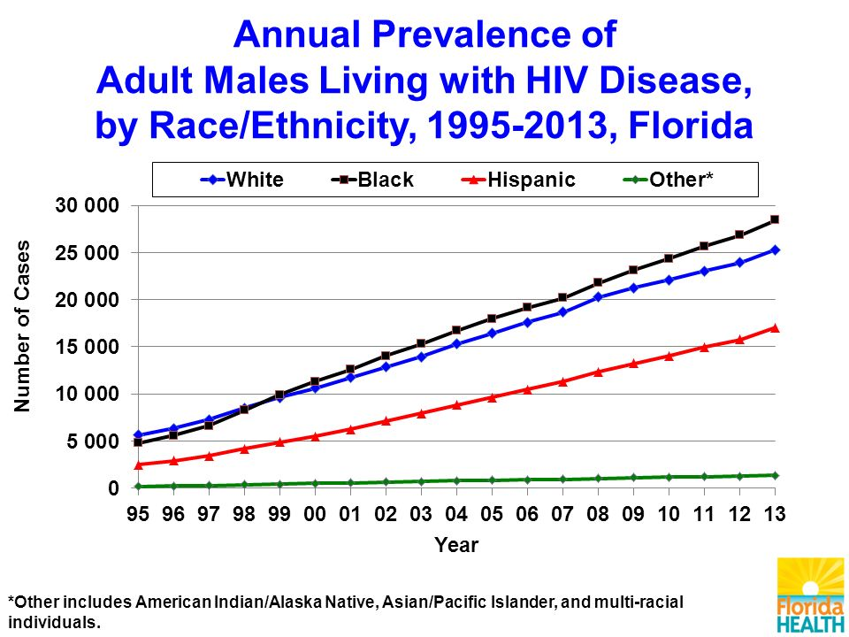 Annual Prevalence of Adult Males Living with HIV Disease, by Race/Ethnicity, , Florida *Other includes American Indian/Alaska Native, Asian/Pacific Islander, and multi-racial individuals.