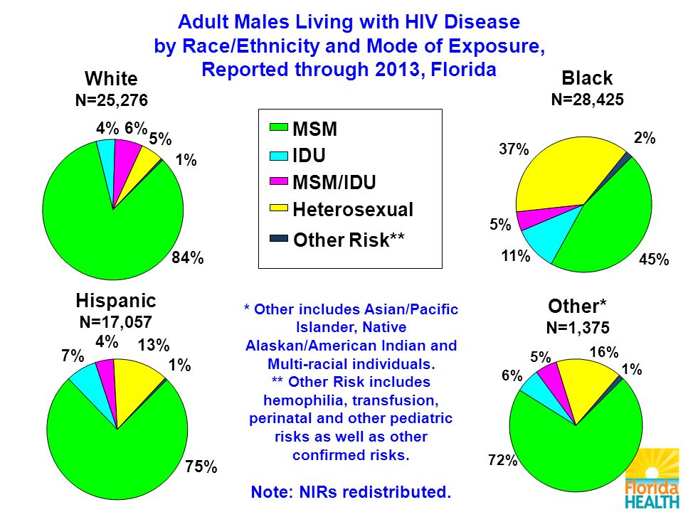 Other* N=1,375 Black N=28,425 Hispanic N=17,057 Adult Males Living with HIV Disease by Race/Ethnicity and Mode of Exposure, Reported through 2013, Florida MSM IDU MSM/IDU Heterosexual Other Risk** White N=25,276 * Other includes Asian/Pacific Islander, Native Alaskan/American Indian and Multi-racial individuals.