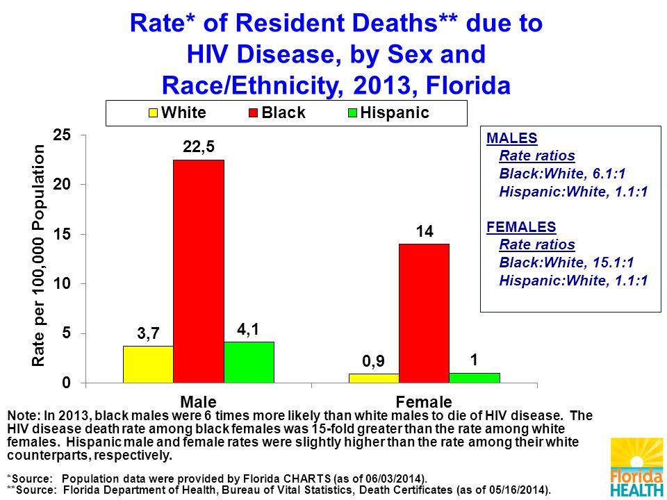 MALES Rate ratios Black:White, 6.1:1 Hispanic:White, 1.1:1 FEMALES Rate ratios Black:White, 15.1:1 Hispanic:White, 1.1:1 Note: In 2013, black males were 6 times more likely than white males to die of HIV disease.