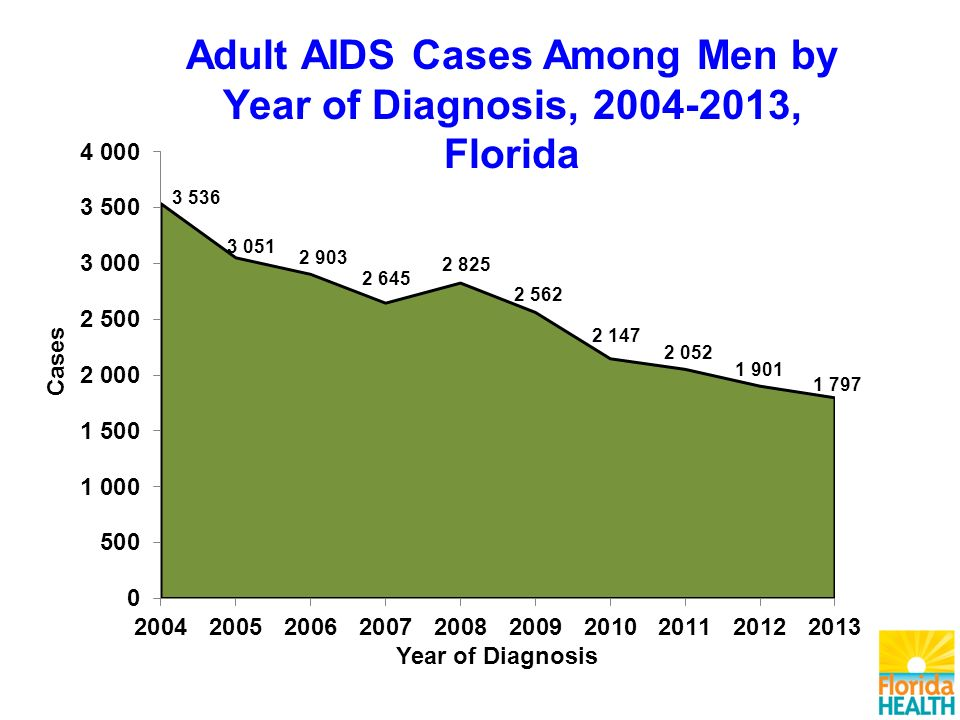 Adult AIDS Cases Among Men by Year of Diagnosis, , Florida