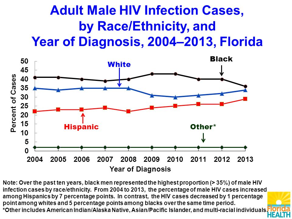 Adult Male HIV Infection Cases, by Race/Ethnicity, and Year of Diagnosis, 2004–2013, Florida Note: Over the past ten years, black men represented the highest proportion (> 35%) of male HIV infection cases by race/ethnicity.