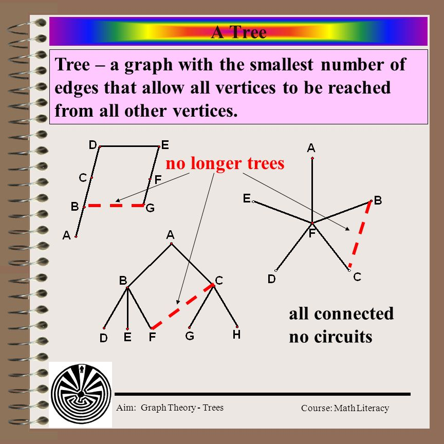 Aim graph theory trees course math literacy do now aim whats aim graph theory trees course math literacy a tree tree a graph ccuart Images