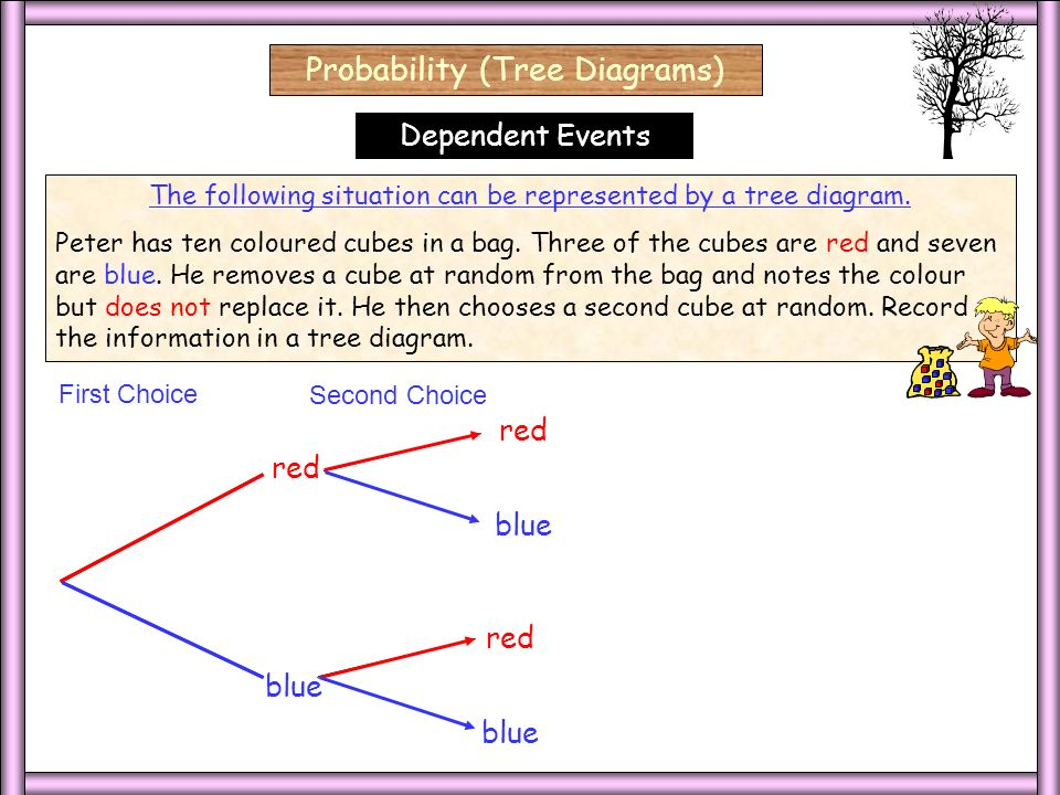 Bell Work Put your homework on your desk we will discuss it at 8 – Tree Diagram Worksheet