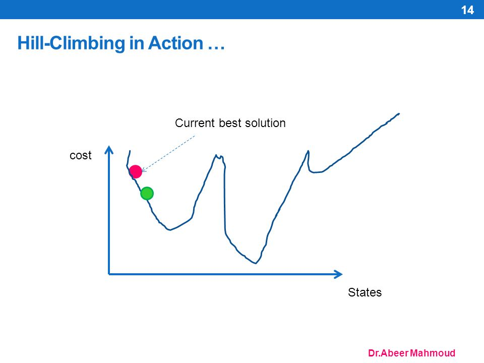 Dr.Abeer Mahmoud Hill-Climbing in Action … 14 cost States Current best solution