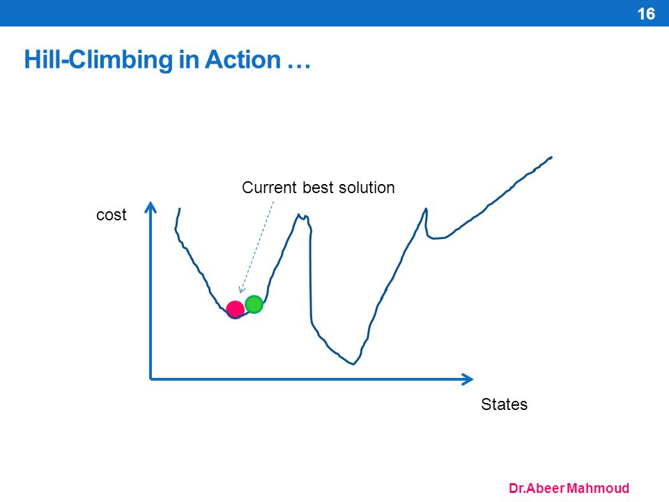 Dr.Abeer Mahmoud Hill-Climbing in Action … 16 cost States Current best solution