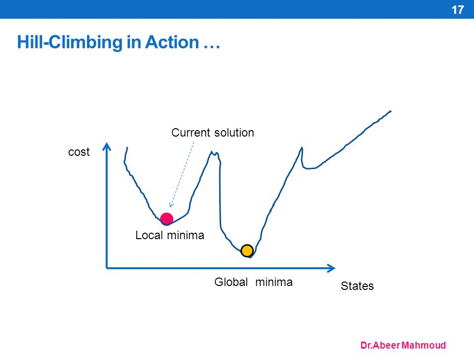 Dr.Abeer Mahmoud Hill-Climbing in Action … 17 cost States Current solution Global minima Local minima