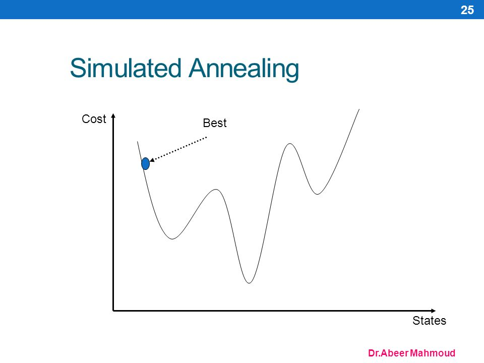 Dr.Abeer Mahmoud 25 Simulated Annealing Cost States Best