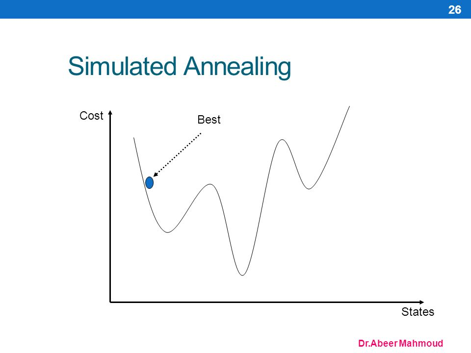 Dr.Abeer Mahmoud 26 Simulated Annealing Cost States Best