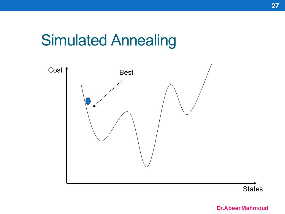 Dr.Abeer Mahmoud 27 Simulated Annealing Cost States Best