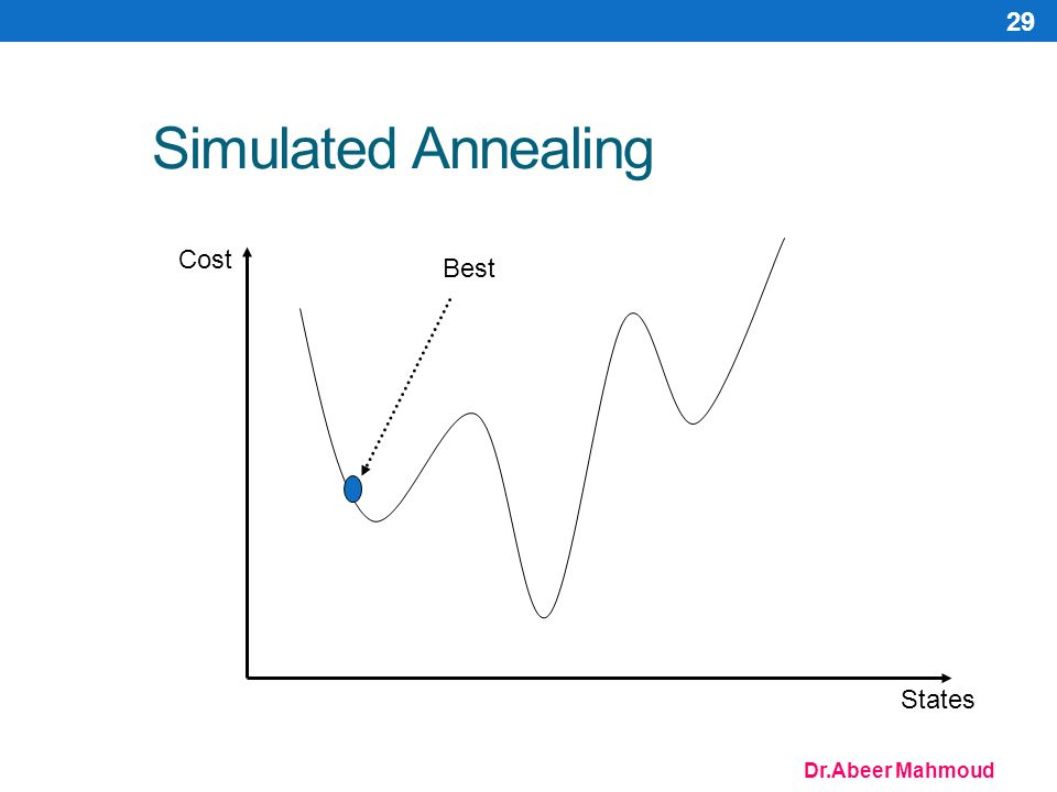 Dr.Abeer Mahmoud 29 Simulated Annealing Cost States Best