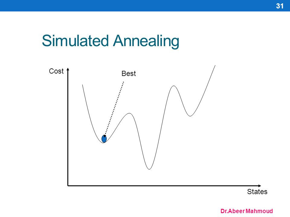 Dr.Abeer Mahmoud 31 Simulated Annealing Cost States Best