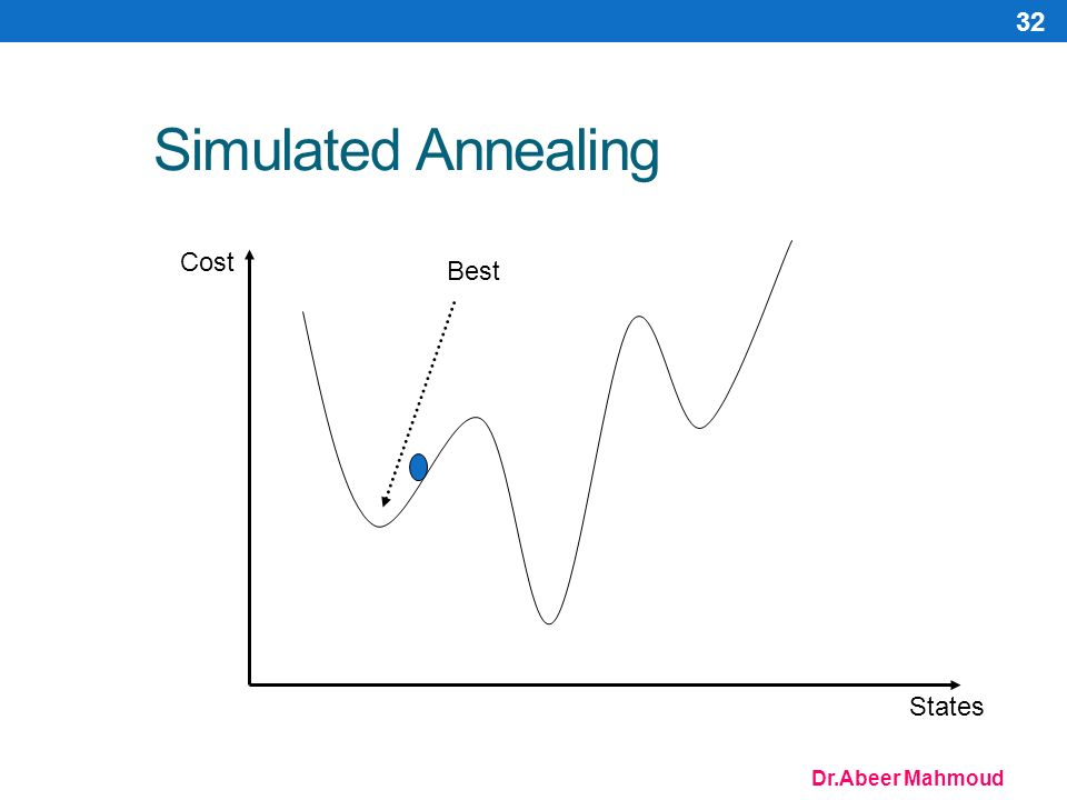 Dr.Abeer Mahmoud 32 Simulated Annealing Cost States Best