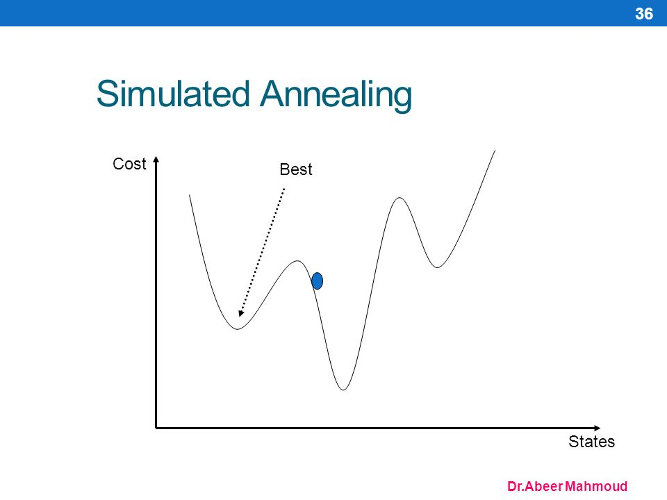 Dr.Abeer Mahmoud 36 Simulated Annealing Cost States Best