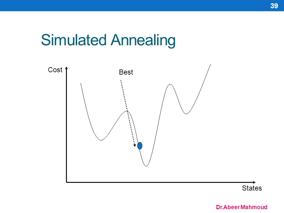 Dr.Abeer Mahmoud 39 Simulated Annealing Cost States Best