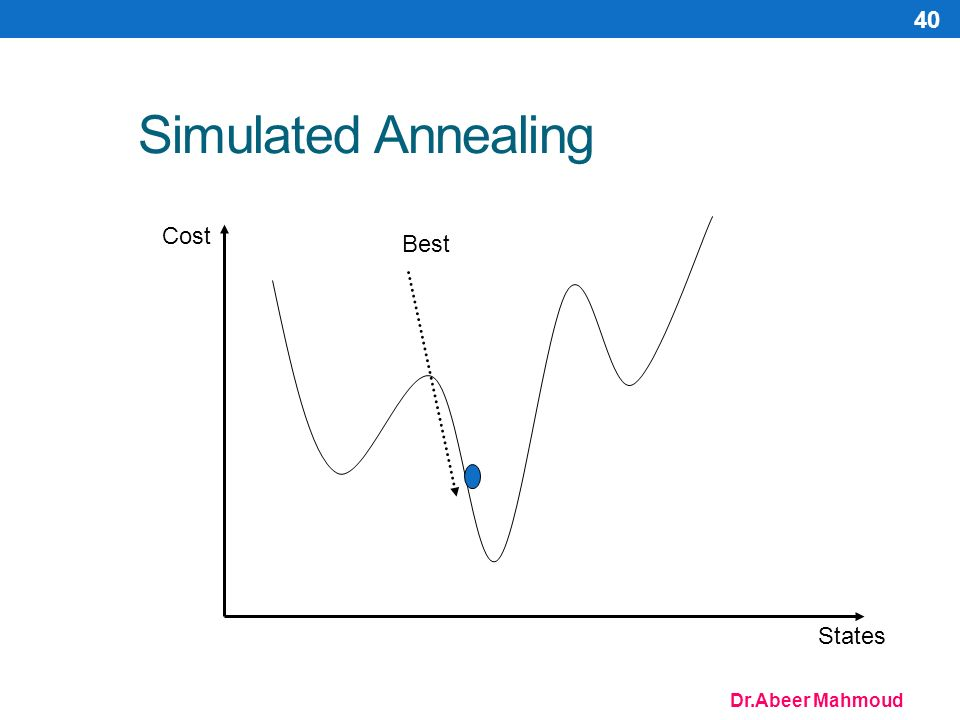 Dr.Abeer Mahmoud 40 Simulated Annealing Cost States Best