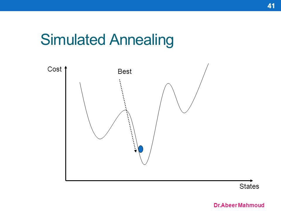Dr.Abeer Mahmoud 41 Simulated Annealing Cost States Best