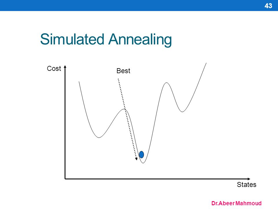 Dr.Abeer Mahmoud 43 Simulated Annealing Cost States Best