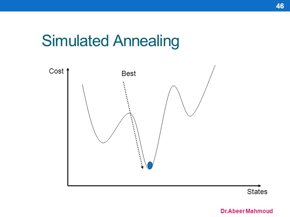 Dr.Abeer Mahmoud 46 Simulated Annealing Cost States Best