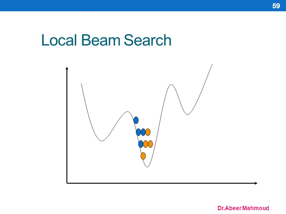 Dr.Abeer Mahmoud 59 Local Beam Search