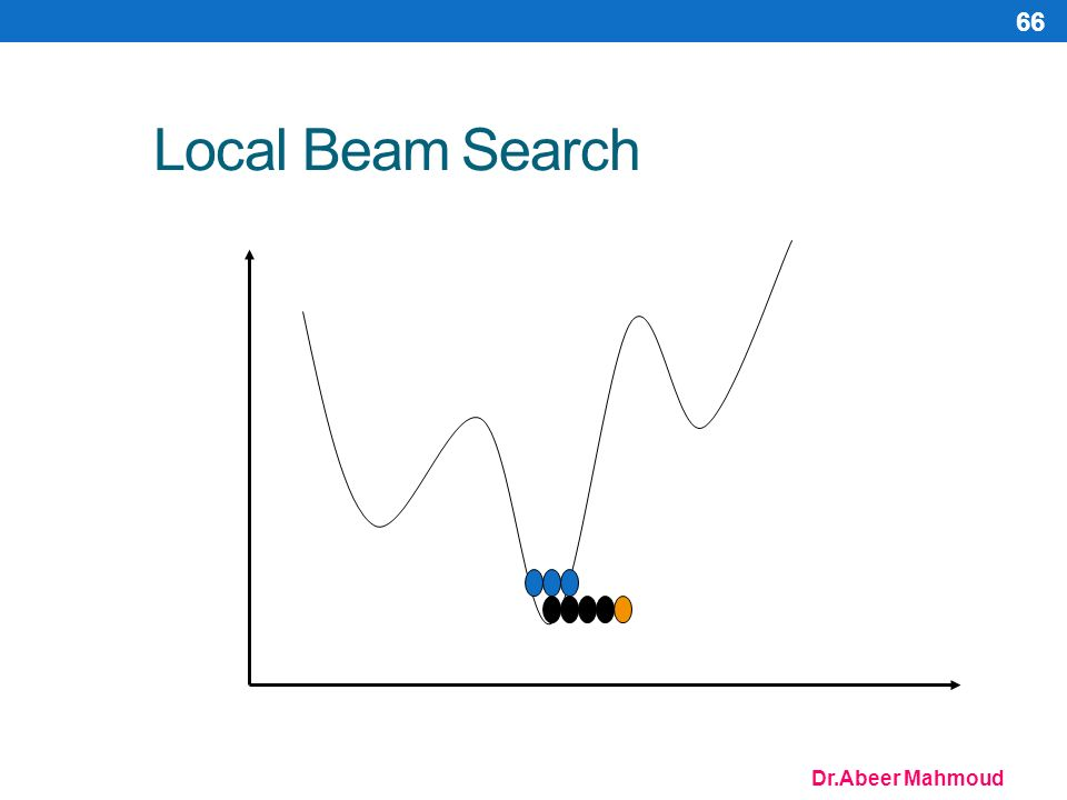Dr.Abeer Mahmoud 66 Local Beam Search