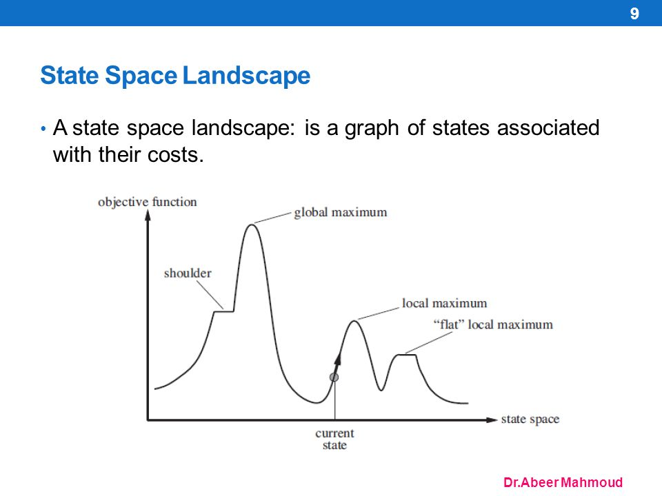 Dr.Abeer Mahmoud State Space Landscape A state space landscape: is a graph of states associated with their costs.