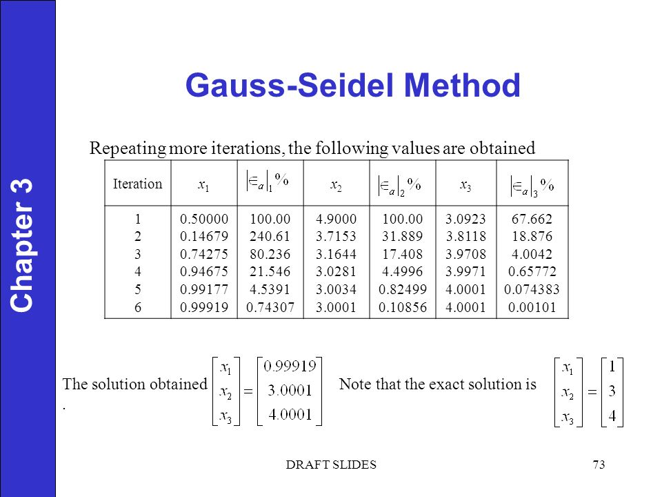 Chapter 1 Gauss-Seidel Method 73 Chapter 3 DRAFT SLIDES Iterationx1x1 x2x2 x3x Repeating more iterations, the following values are obtained The solution obtained Note that the exact solution is.