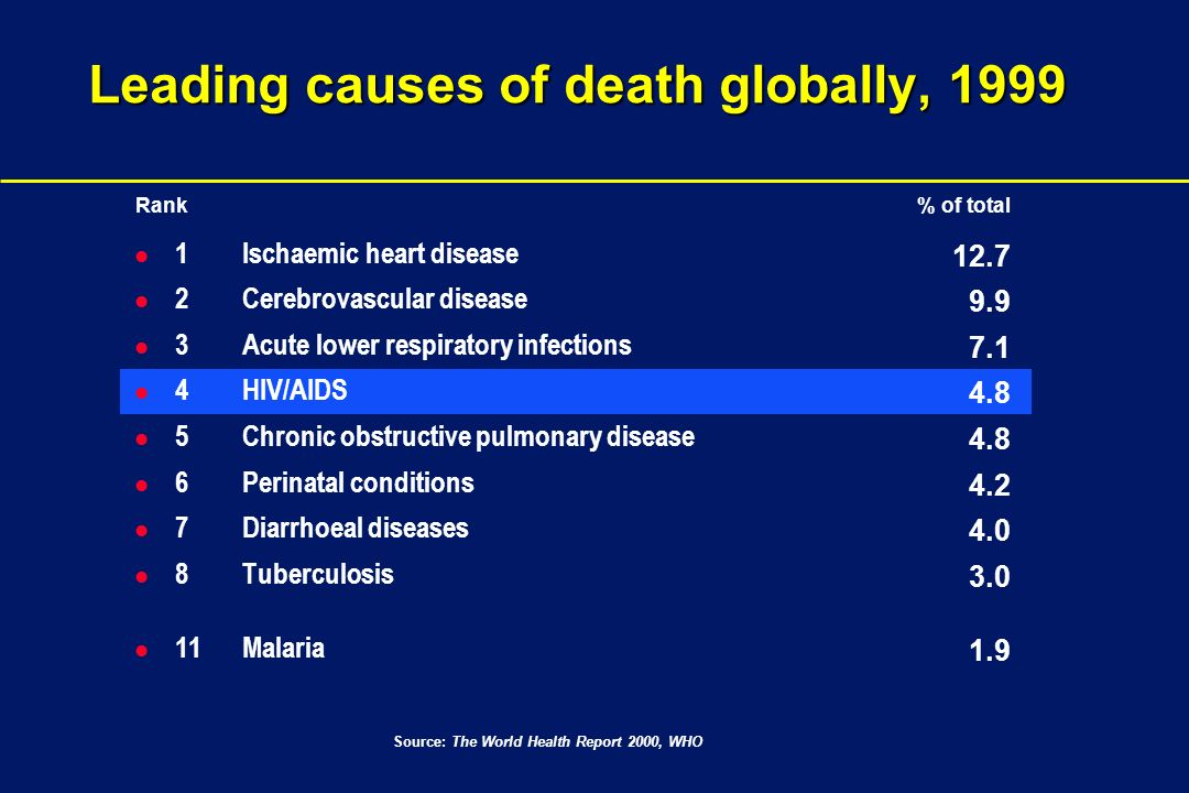 Leading causes of death globally, 1999 l 1 Ischaemic heart disease l 2 Cerebrovascular disease l 3 Acute lower respiratory infections l 4 HIV/AIDS l 5 Chronic obstructive pulmonary disease l 6 Perinatal conditions l 7 Diarrhoeal diseases l 8 Tuberculosis l 11 Malaria Source: The World Health Report 2000, WHO Rank % of total